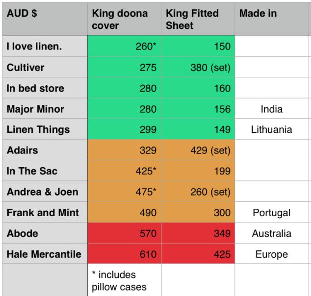 Cost chart - 100% linen